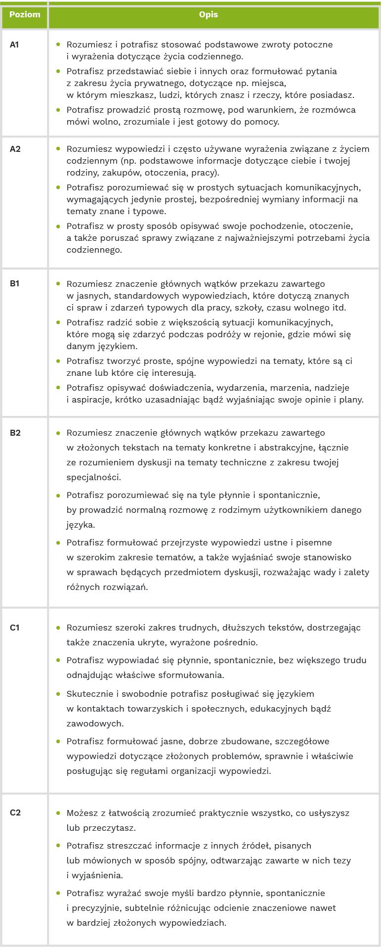 opis poziomów znajomości języka wCV